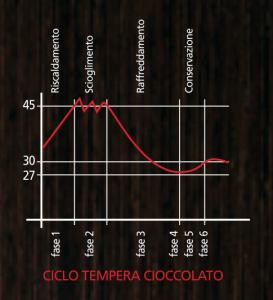 Temperační křivka čokolády